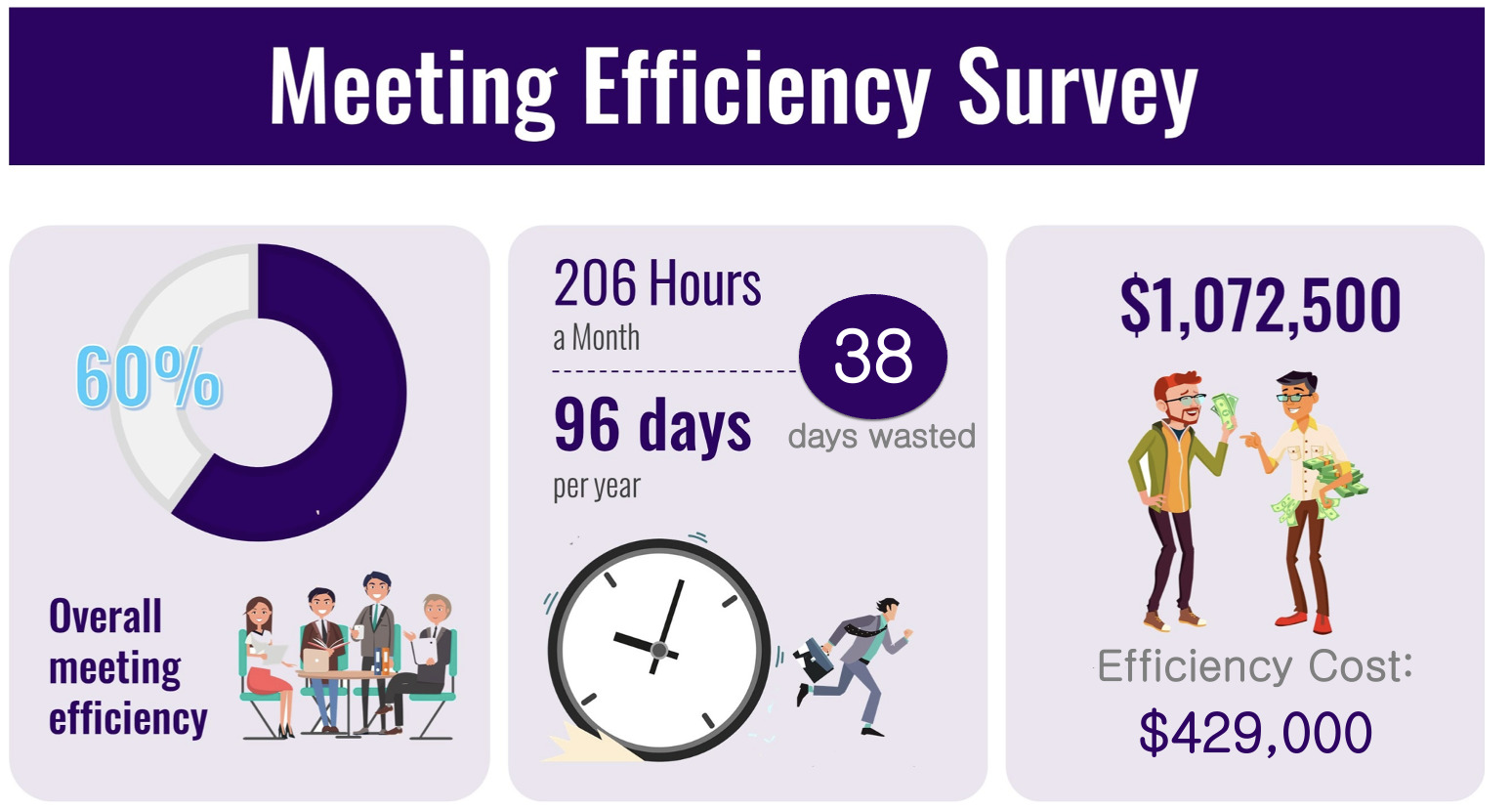 study about optimizing meetings for core meeting management