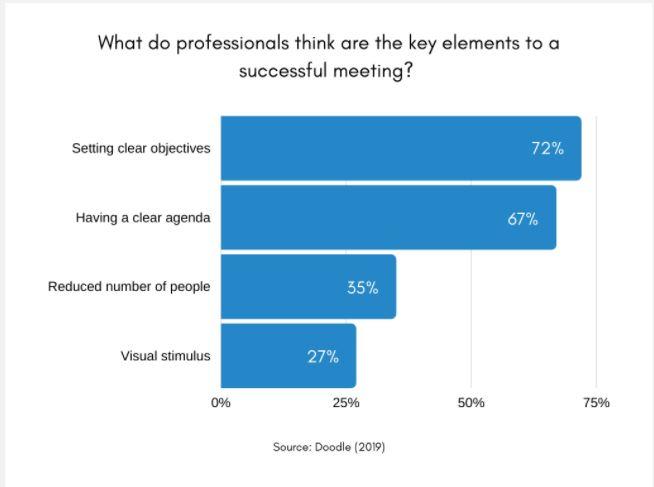 optimizing meetings what professionals believe achieves successful meetings